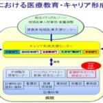 徳島大学における医療教育・キャリア形成支援組織