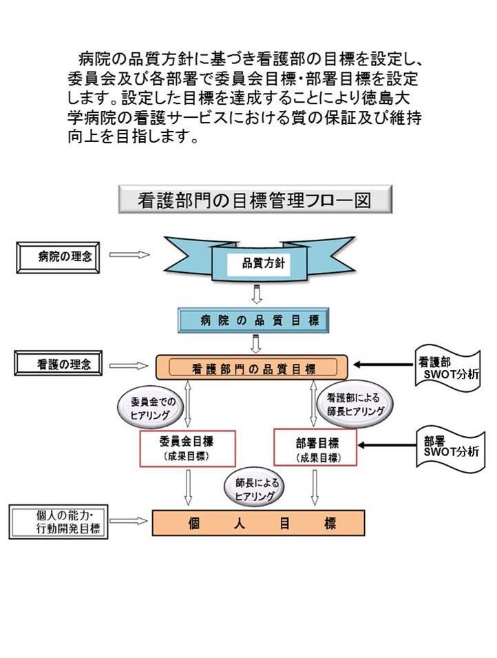目標管理フロー図